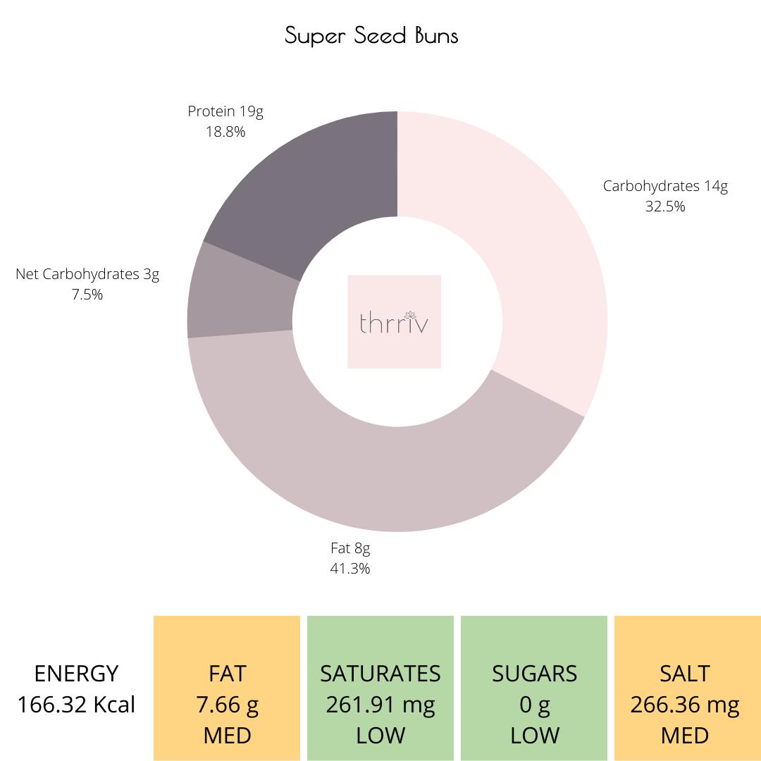 Keto Super Seed Bun
